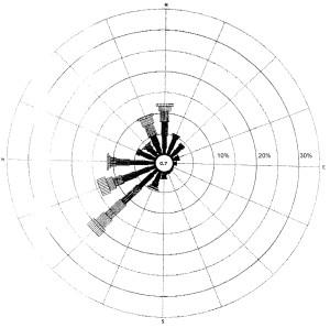 IVPC Rosa dei venti - Forenza-Maschito